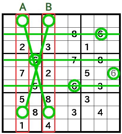 X,Wingが成立していることがわかったので、 X,Wingによって6の候補を消すことができる横列を破線で示した。