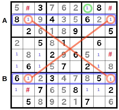 ということで、A列とB列で共通に残っているのは1である。 さらに、空きマスの位置も一致しているので、1のX,Wingが成立する。