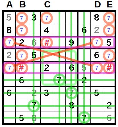 X,Wingによって、7の候補が3個消せた。というところで、X,Wingの処理を終える。